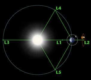 Лагранж L5: там, где раньше не бывала еще ни одна миссия