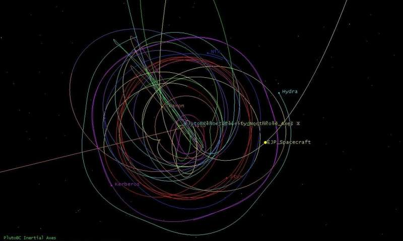 Новое открытие ученых позволит орбитальному аппарату Плутона изучить пояс Койпера