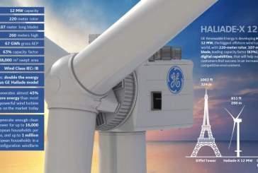 GE строит самую большую в мире ветровую турбину