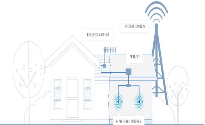 В городских условиях с большим количеством абонентов сети, качество связи ощутимо падает. Базовые станции перегружены, из-за этого телефон может терят