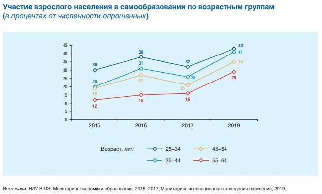 В России выросло число людей, заинтересованных в самообразовании